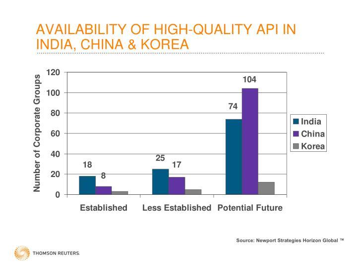AVAILABILITY OF HIGH-QUALITY API IN INDIA, CHINA & KOREA