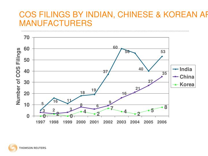 COS FILINGS BY INDIAN, CHINESE & KOREAN API MANUFACTURERS