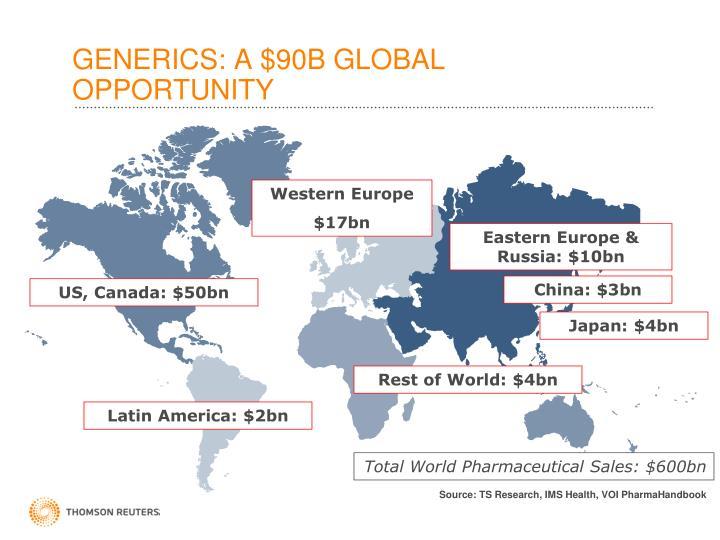 GENERICS: A $90B GLOBAL OPPORTUNITY