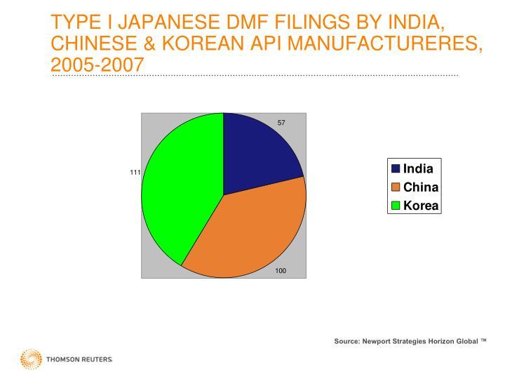 TYPE I JAPANESE DMF FILINGS BY INDIA, CHINESE & KOREAN API MANUFACTURERES, 2005-2007