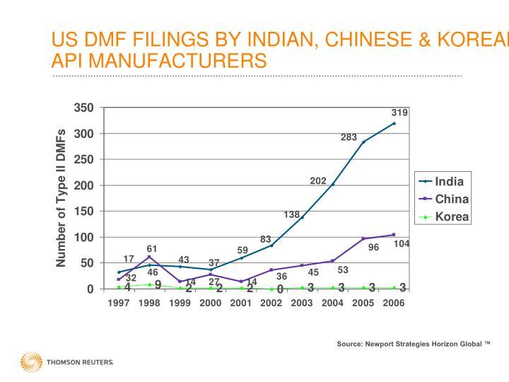 US DMF FILINGS BY INDIAN, CHINESE & KOREAN API MANUFACTURERS