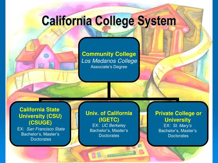 California College System