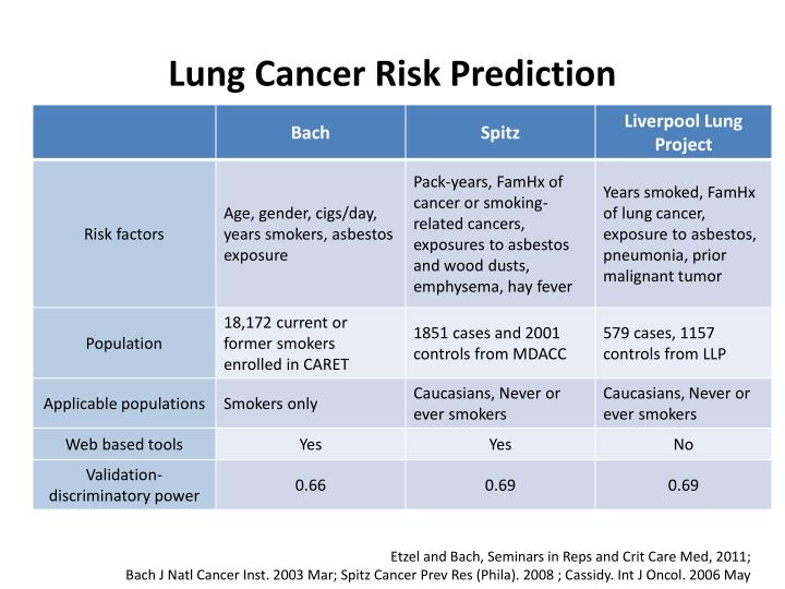 Lung Cancer Risk Prediction