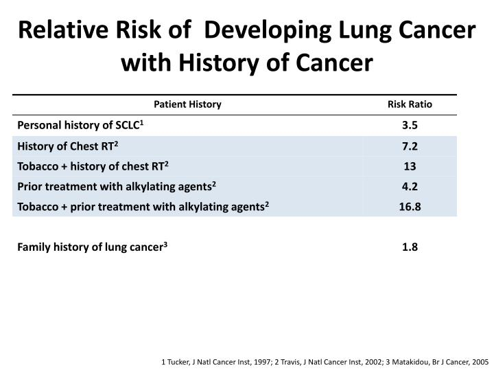 Relative Risk of  Developing Lung Cancer with History of Cancer