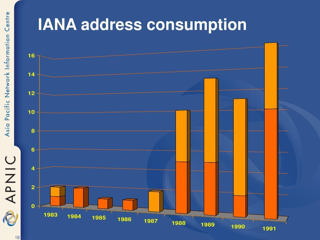IANA address consumption