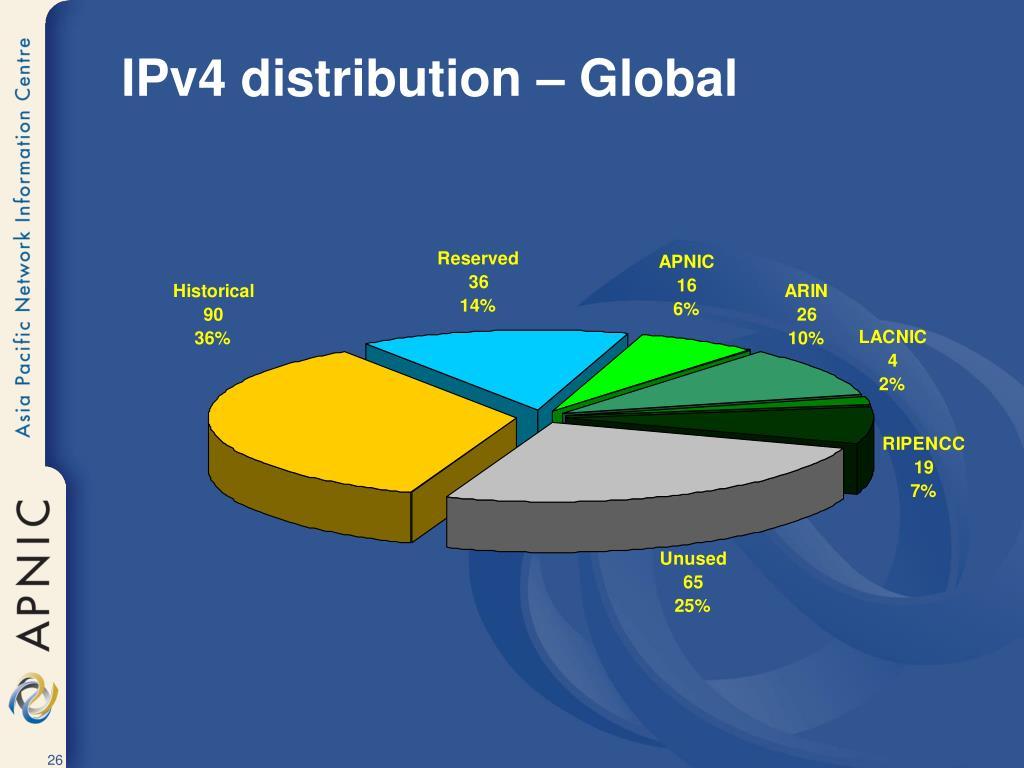 IPv4 distribution – Global