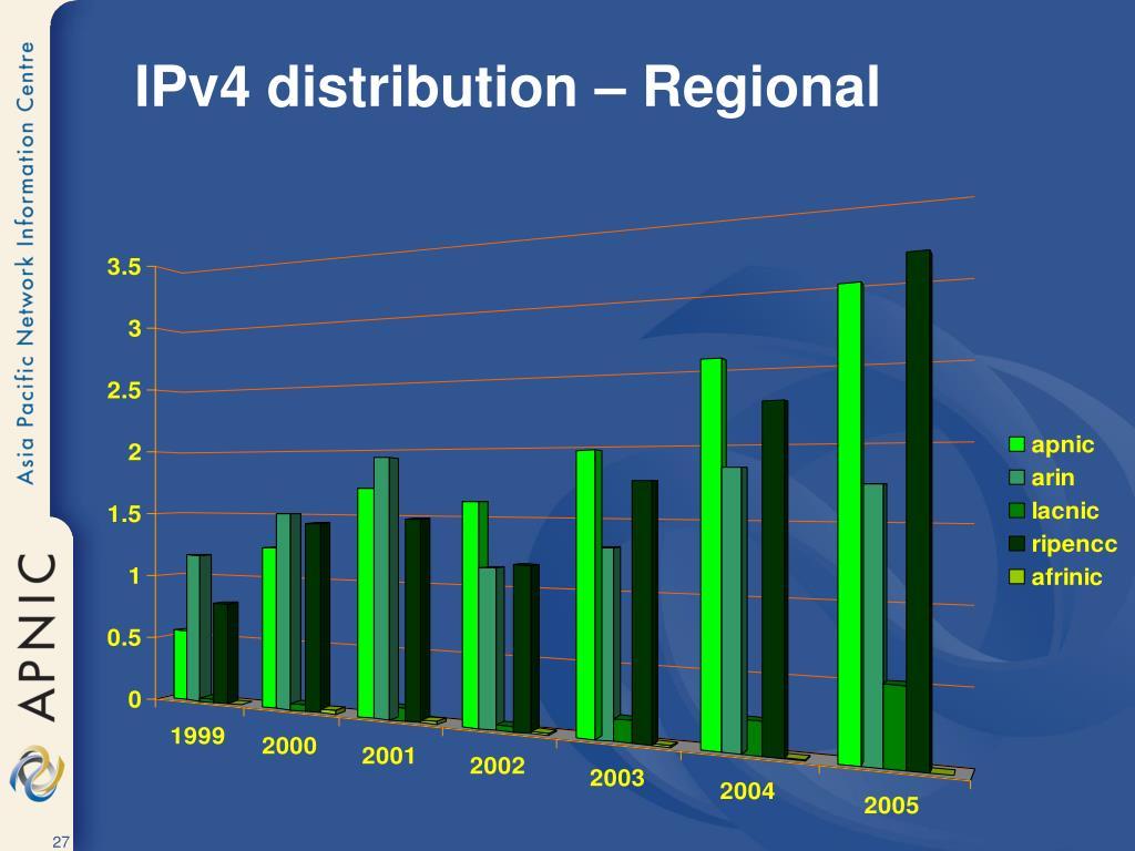 IPv4 distribution – Regional