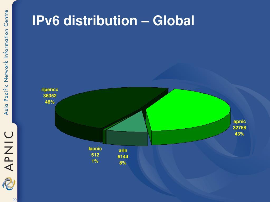 IPv6 distribution – Global