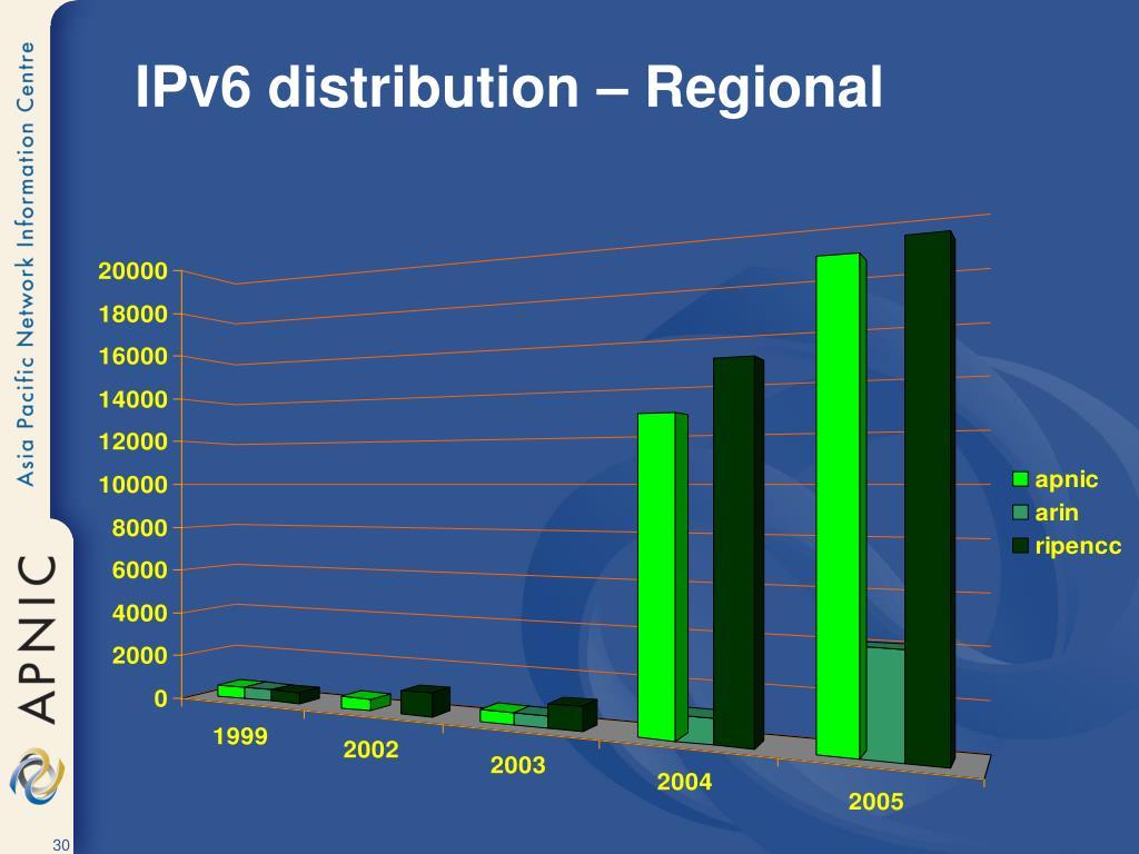 IPv6 distribution – Regional