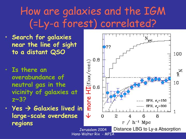 How are galaxies and the IGM (=Ly-a forest) correlated?