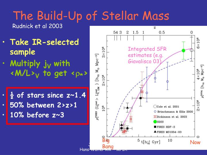 The Build-Up of Stellar Mass