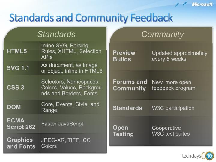 Standards and Community Feedback