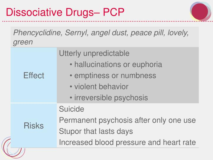Dissociative Drugs– PCP