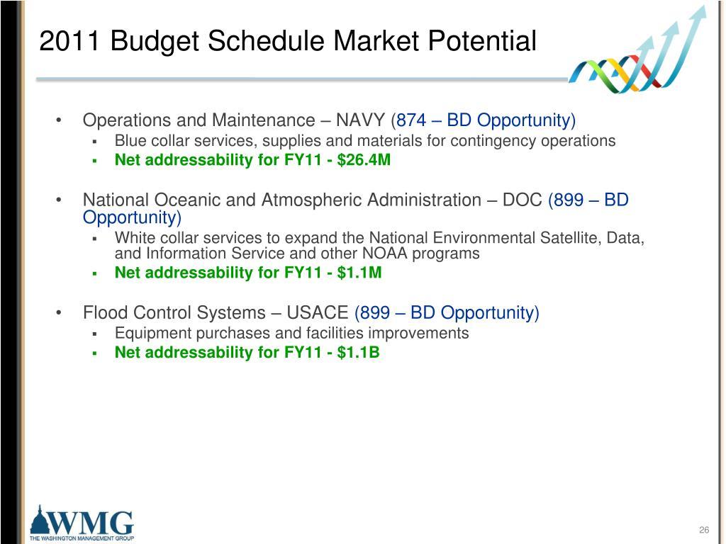 2011 Budget Schedule Market Potential