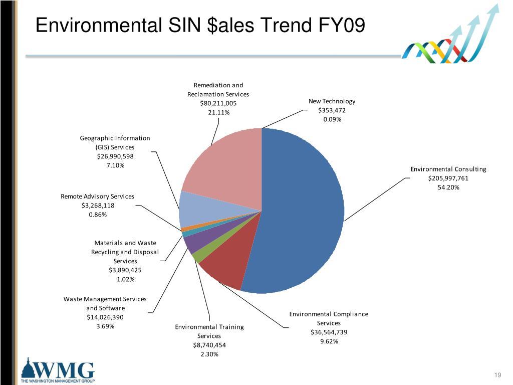 Environmental SIN $ales Trend FY09