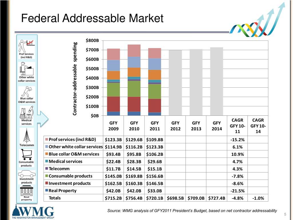 Federal Addressable Market