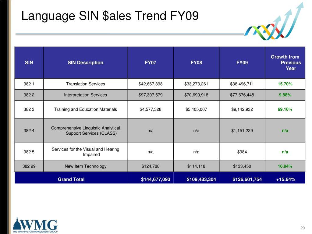 Language SIN $ales Trend FY09