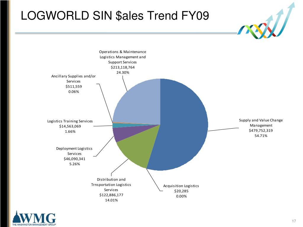 LOGWORLD SIN $ales Trend FY09