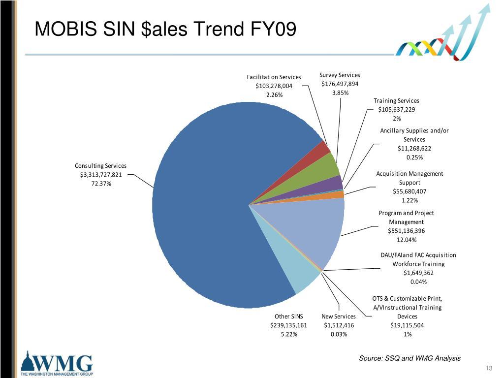 MOBIS SIN $ales Trend FY09