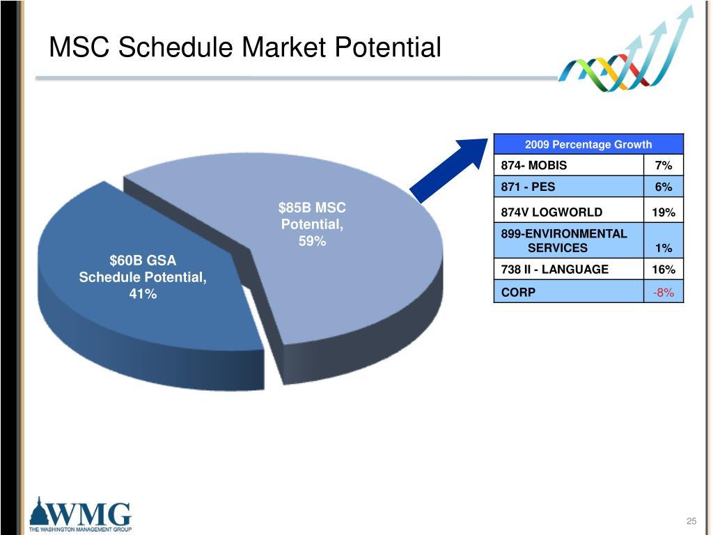 MSC Schedule Market Potential