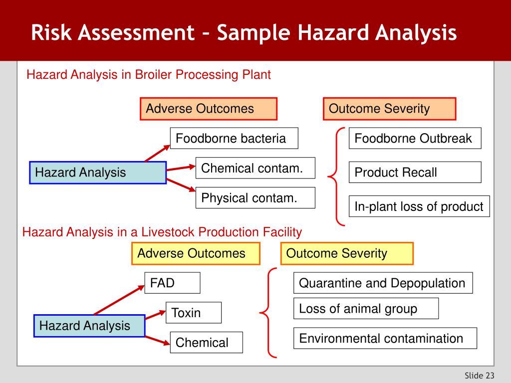 Risk Assessment – Sample Hazard Analysis