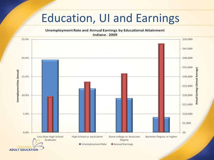 Education, UI and Earnings