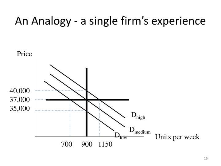An Analogy - a single firm's experience