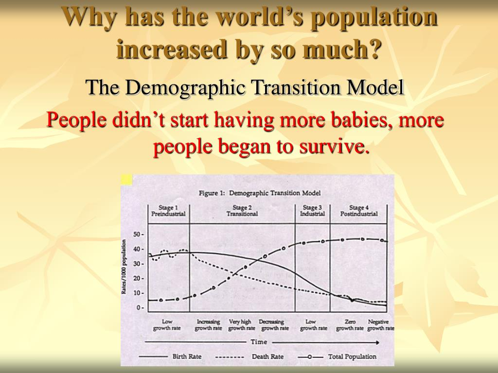 Why has the world's population increased by so much?