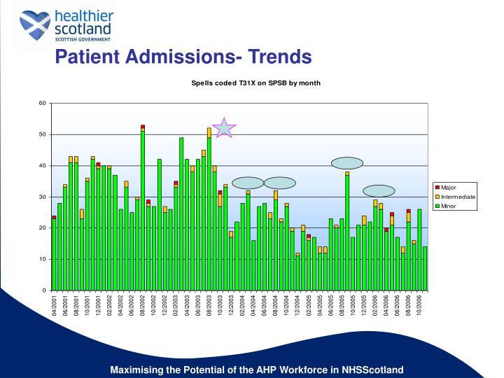 Patient Admissions- Trends