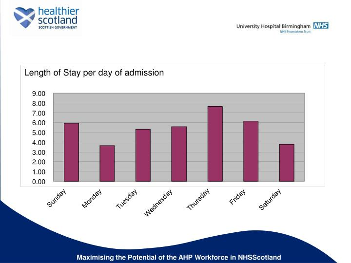 Length of Stay per day of admission