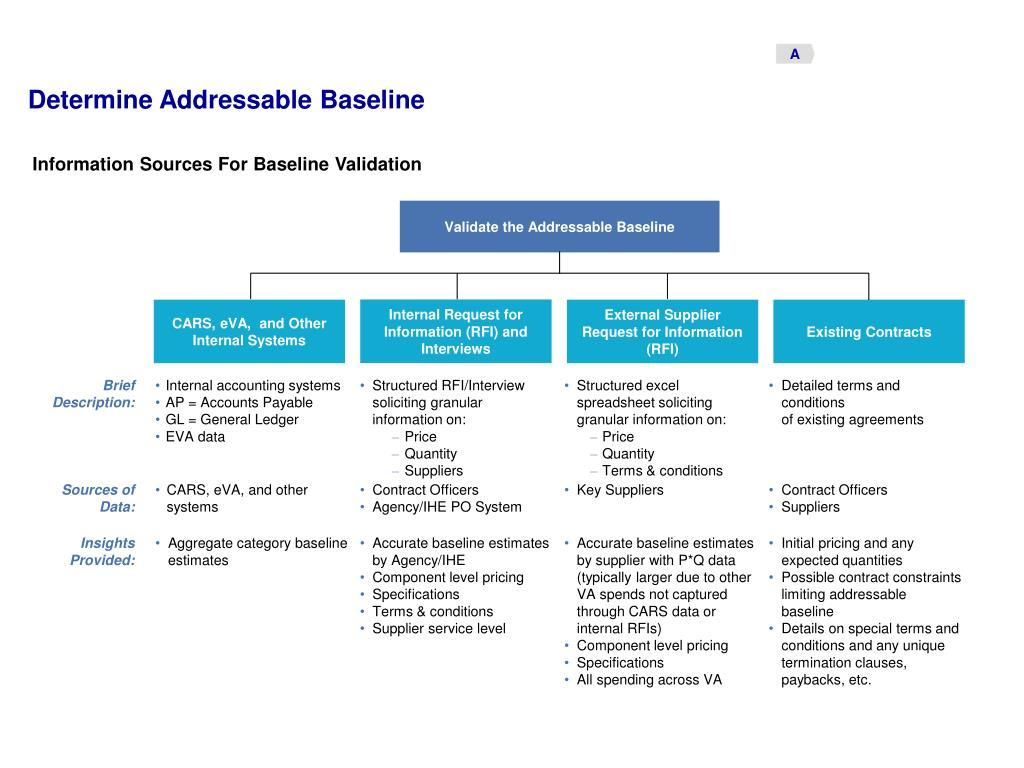 Validate the Addressable Baseline