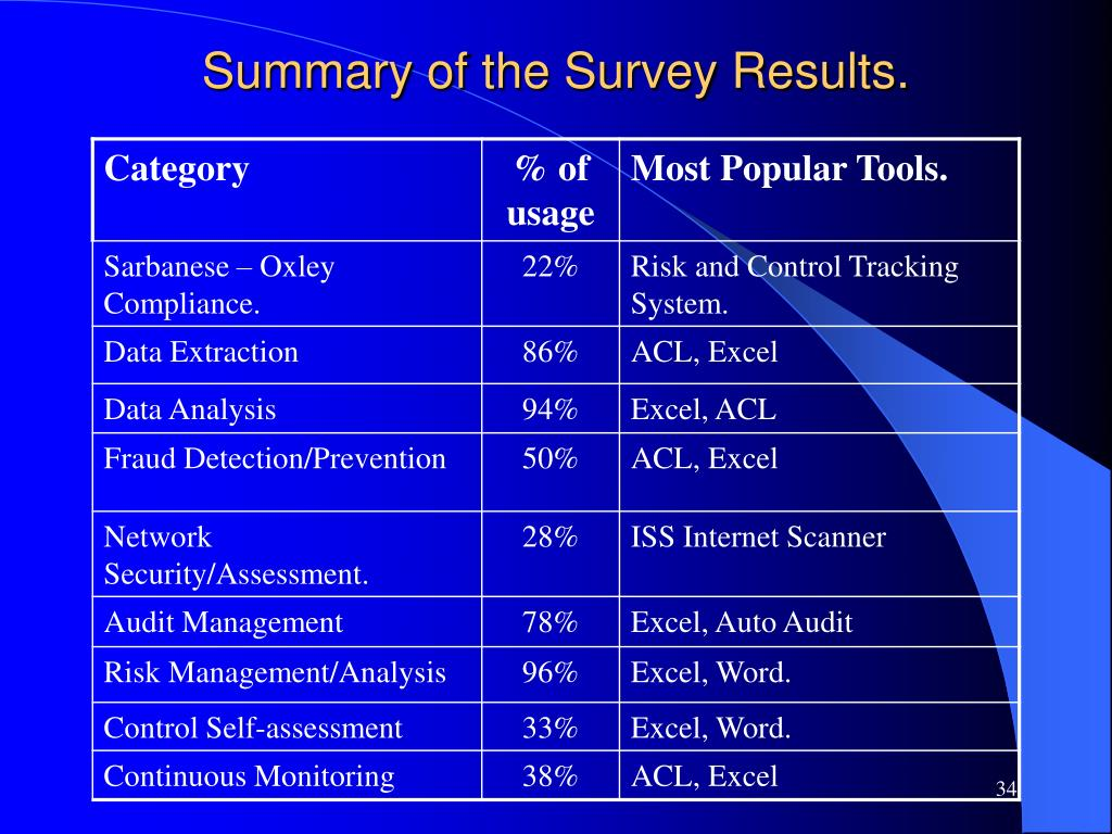 Summary of the Survey Results.