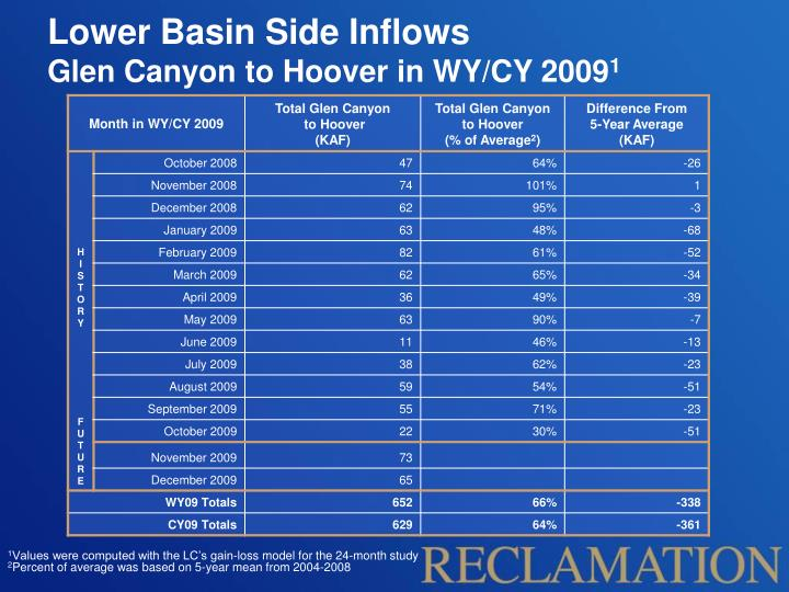 Lower Basin Side Inflows