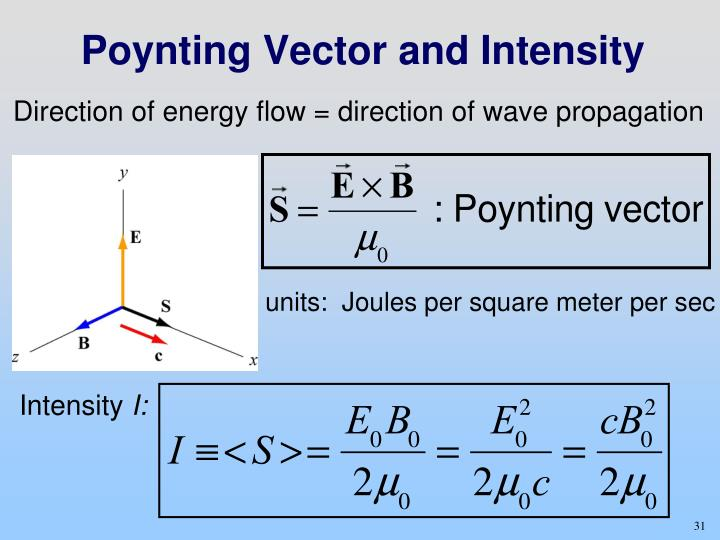 Poynting Vector and Intensity