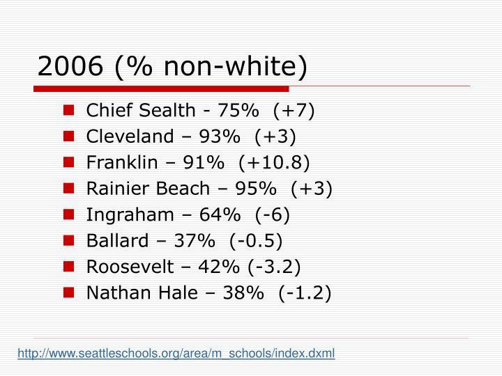 2006 (% non-white)