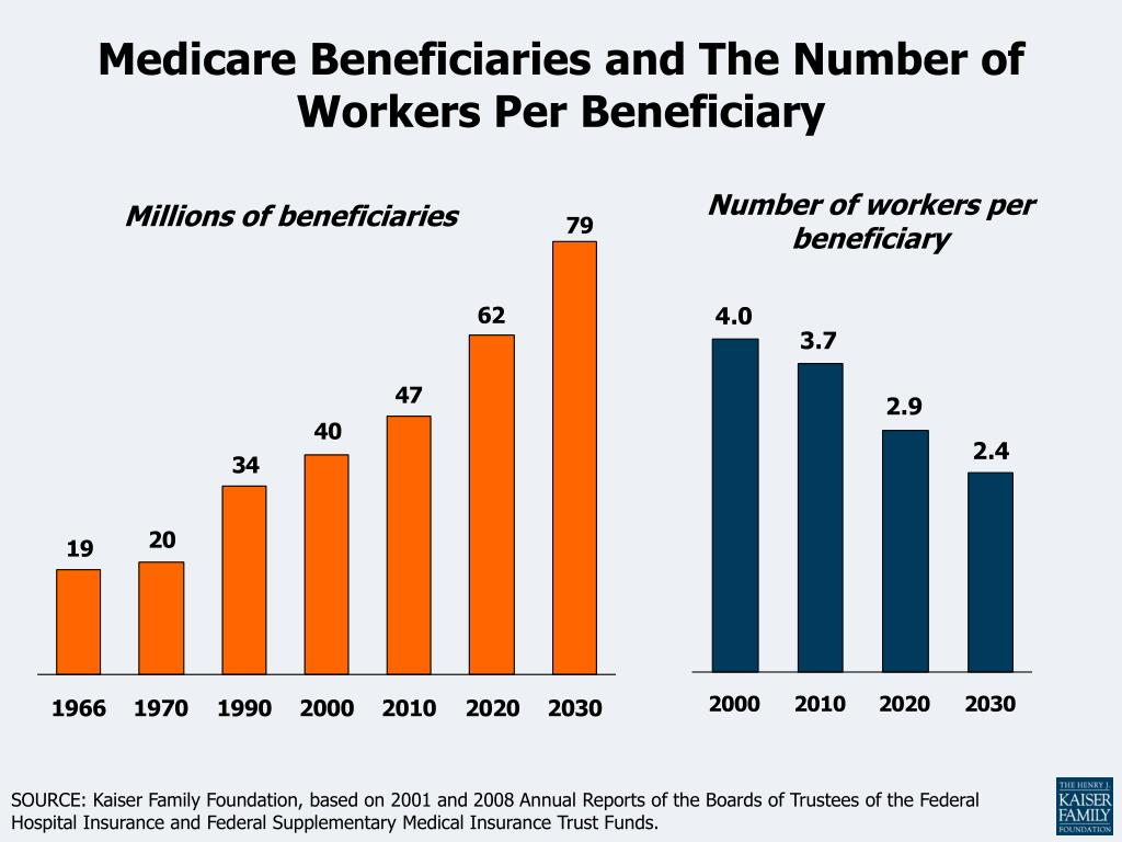 Medicare Beneficiaries and The Number of Workers Per Beneficiary