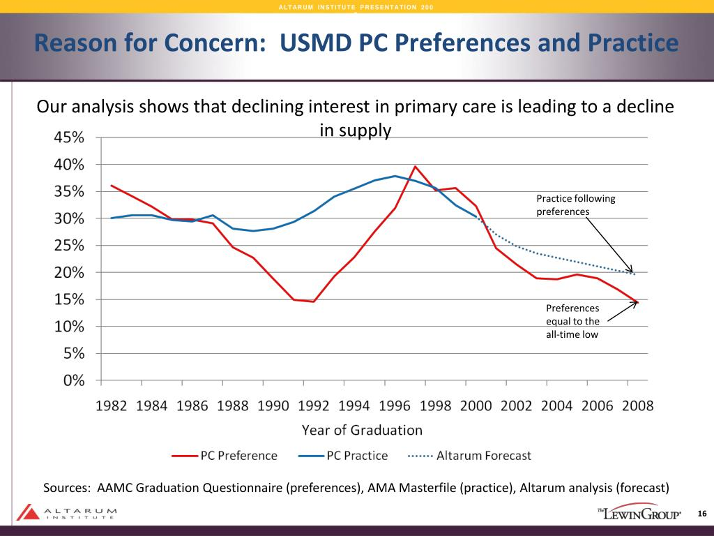 Reason for Concern:  USMD PC Preferences and Practice