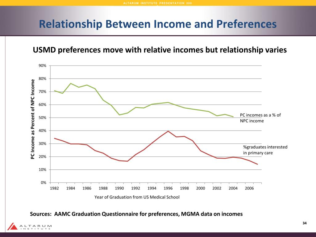 Relationship Between Income and Preferences