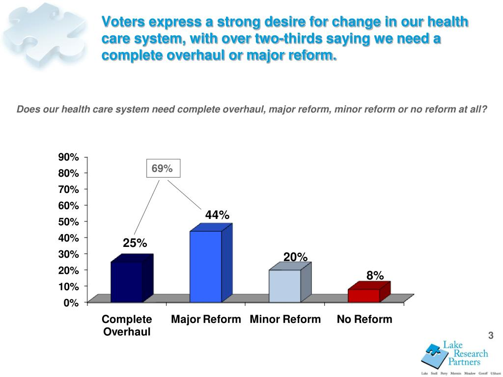 Voters express a strong desire for change in our health care system, with over two-thirds saying we need a complete overhaul or major reform.