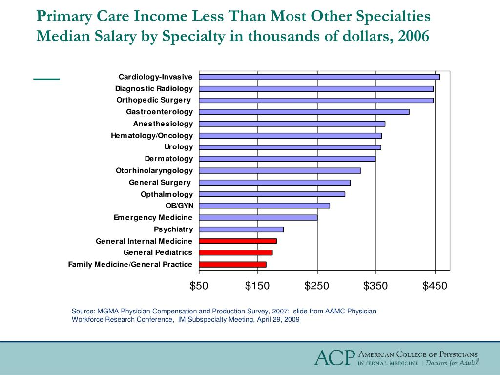 Primary Care Income Less Than Most Other Specialties