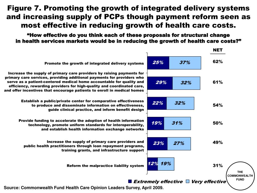 Figure 7. Promoting the growth of integrated delivery systems and increasing supply of PCPs though payment reform seen as most effective in reducing growth of health care costs.