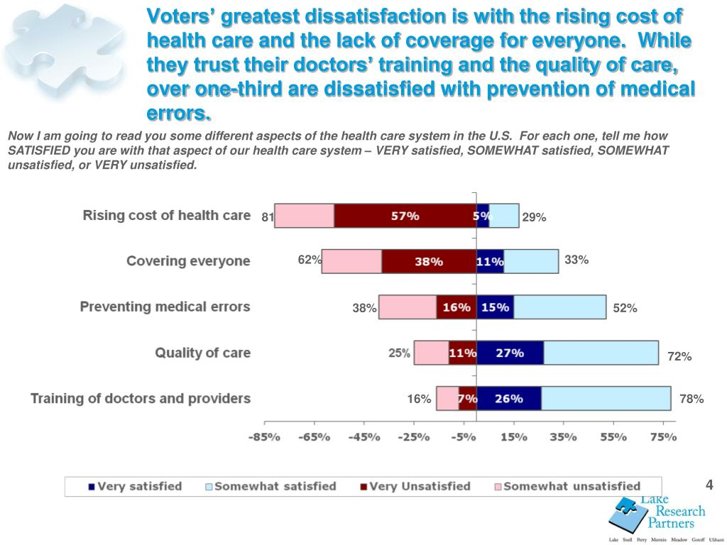 Voters' greatest dissatisfaction is with the rising cost of health care and the lack of coverage for everyone.  While they trust their doctors' training and the quality of care, over one-third are dissatisfied with prevention of medical errors.