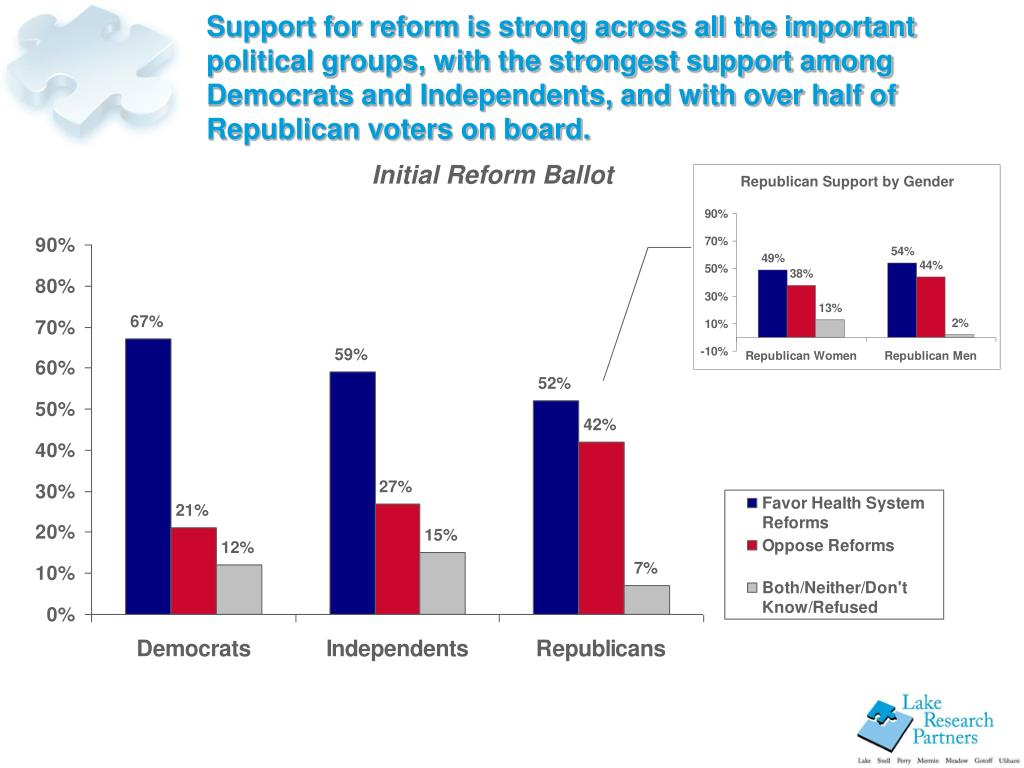 Support for reform is strong across all the important political groups, with the strongest support among Democrats and Independents, and with over half of Republican voters on board.