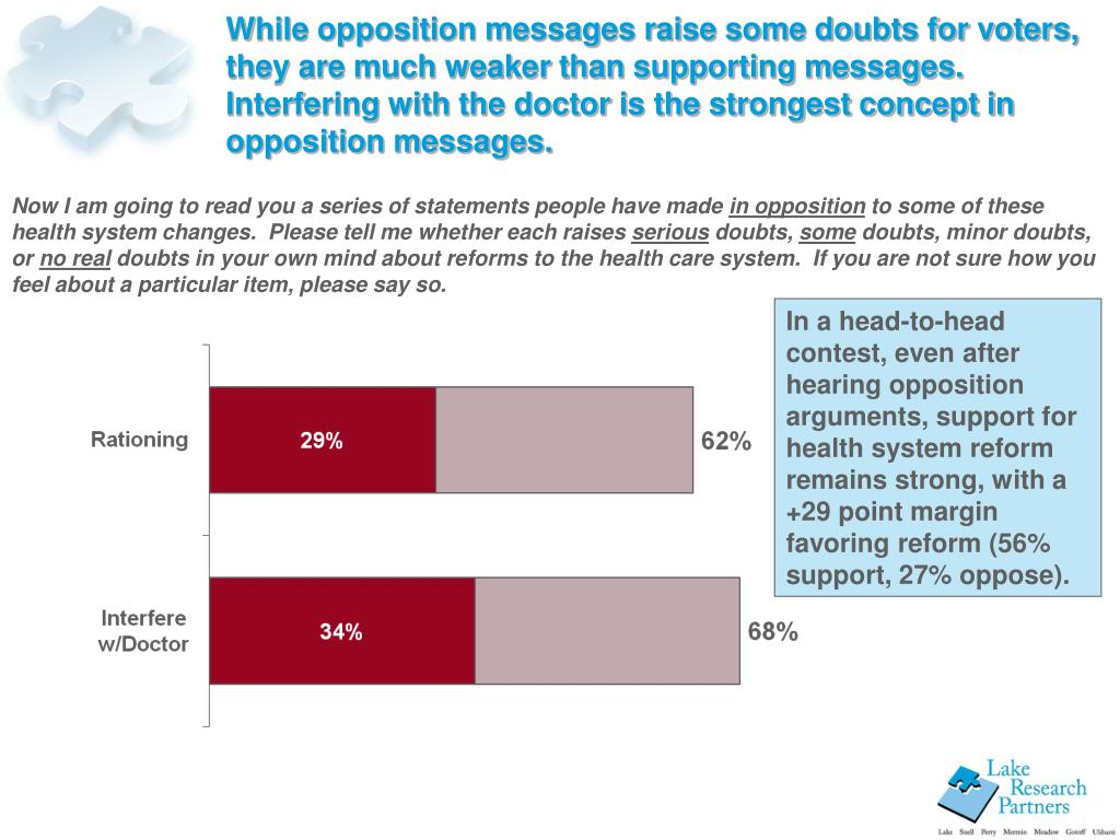 While opposition messages raise some doubts for voters, they are much weaker than supporting messages.  Interfering with the doctor is the strongest concept in opposition messages.