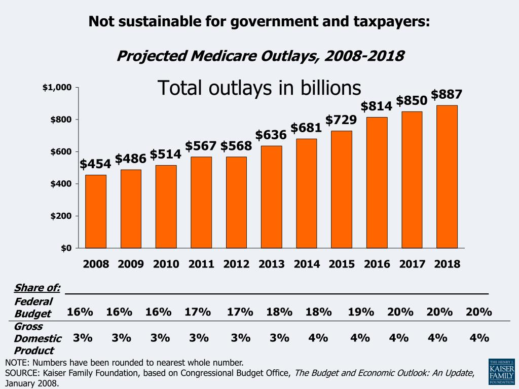 Total outlays in billions