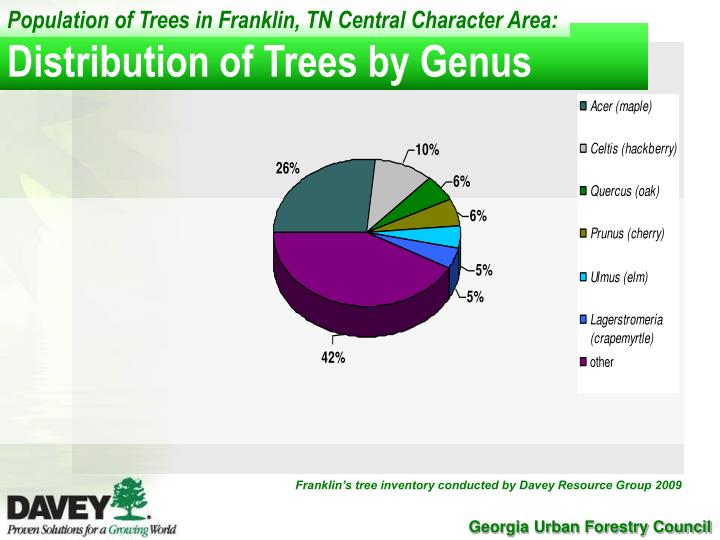 Population of Trees in Franklin, TN Central Character Area: