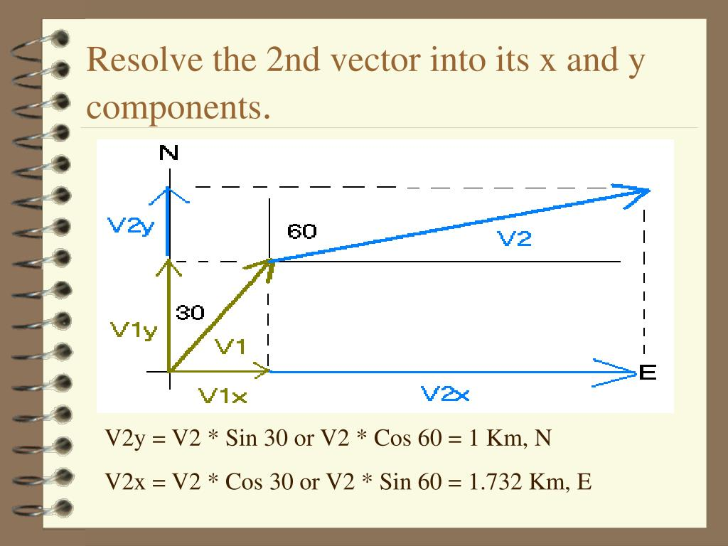 Resolve the 2nd vector into its x and y components