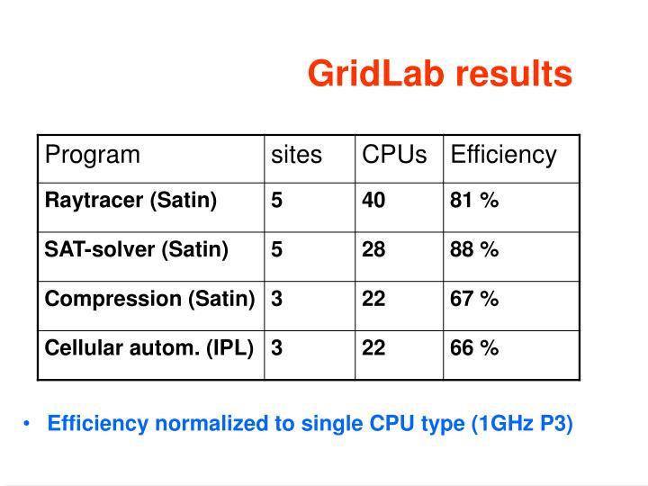 GridLab results
