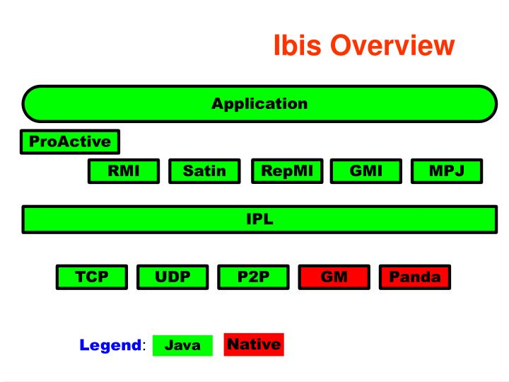 Ibis Overview