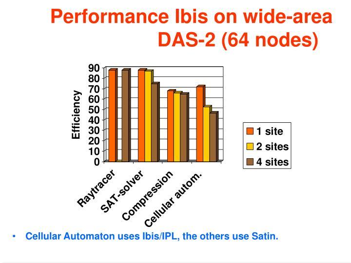 Performance Ibis on wide-area DAS-2 (64 nodes)